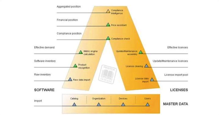 BT Varlık Yönetimi-Yazılım Varlık Yönetimi Journey