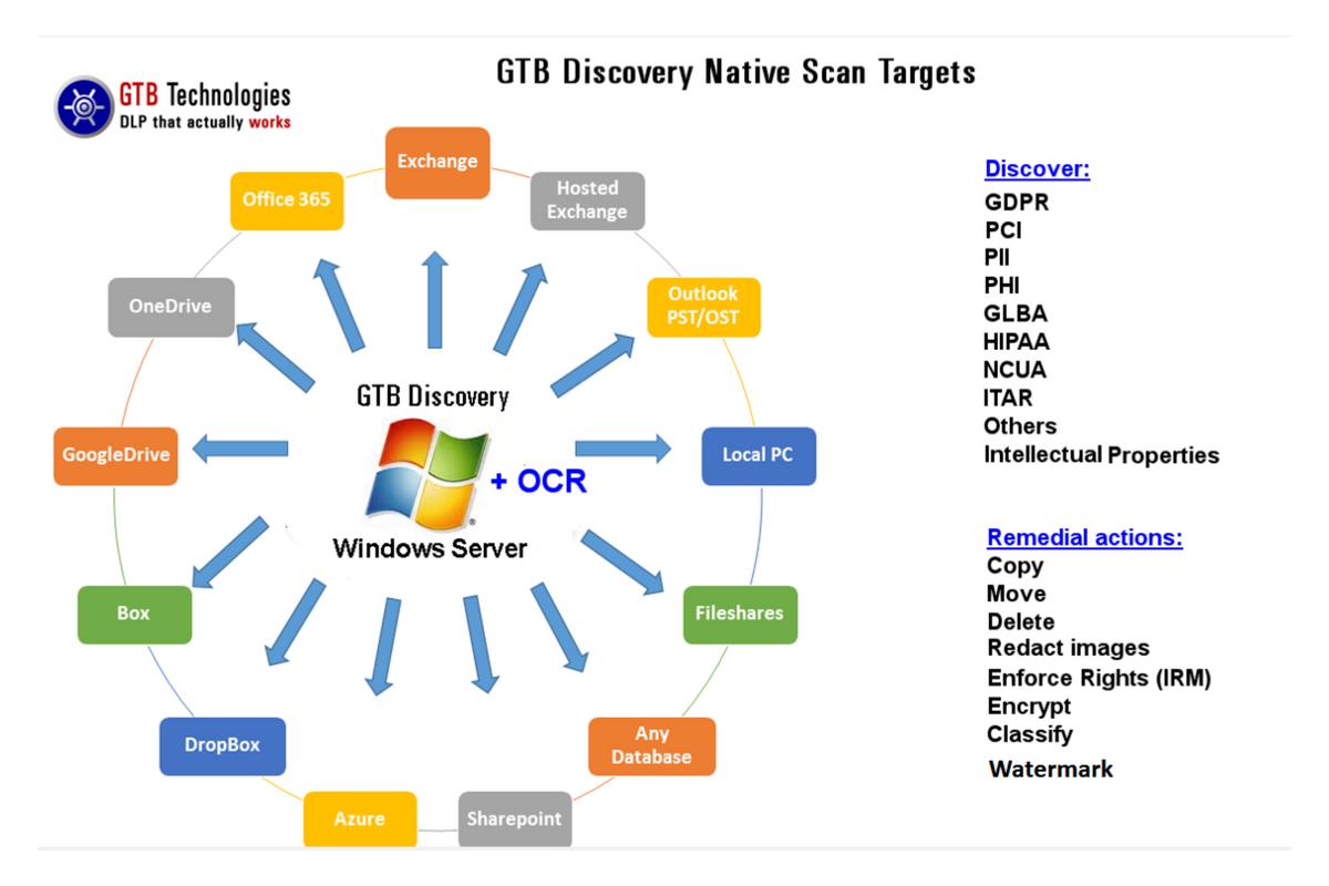 gtb-data discovery