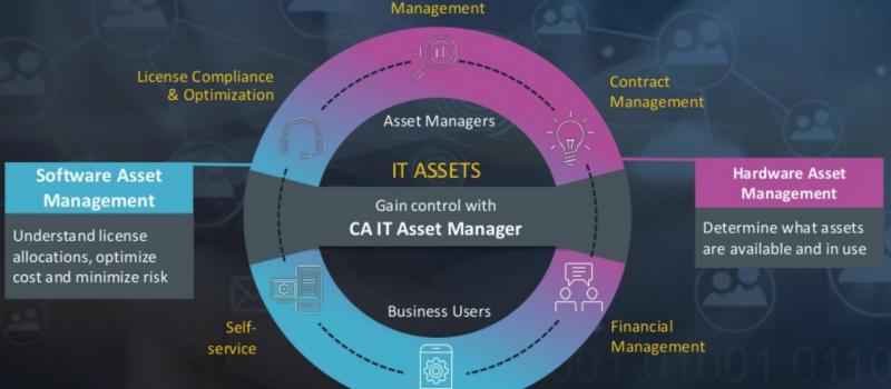 CA IT Asset Manager Entegrasyon