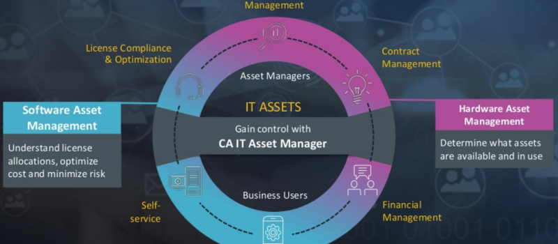 CA IT Asset Manager Entegrasyon